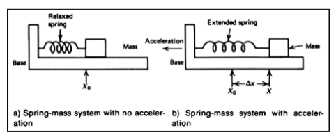 how to find acceleration of a spring