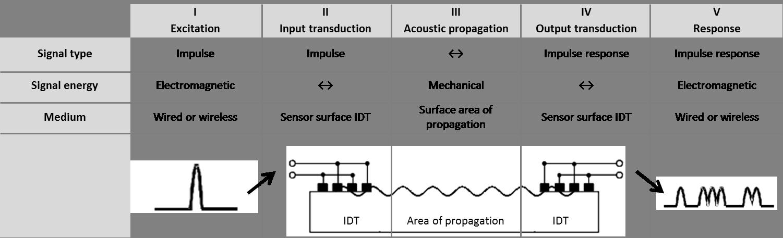 Surface acoustic wave (SAW) sensors - Sensor Technology - Metropolia