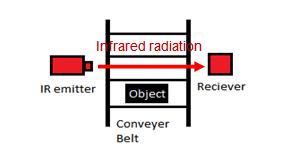 BBS?version=1&modificationDate=1398634566000&api=v2 infrared sensors sensor technology metropolia confluence IR Receiver Sensor at alyssarenee.co