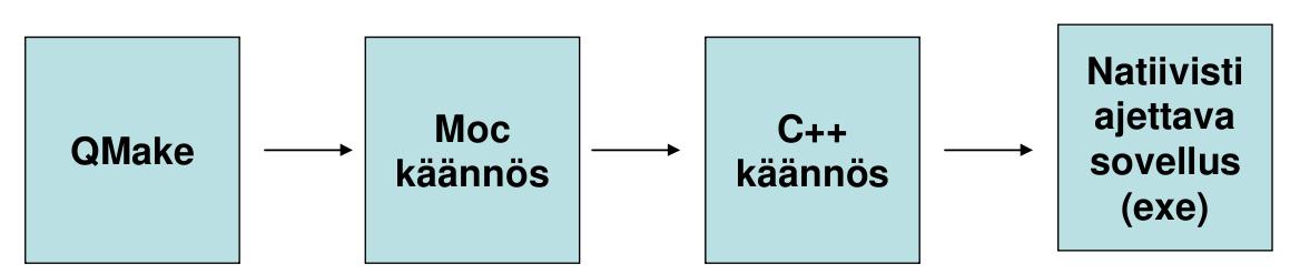 QMake ja MOC - Koneautomaatio - Metropolia Confluence